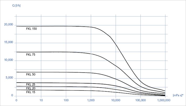 Роторно-поршневые насосы FRISTAM